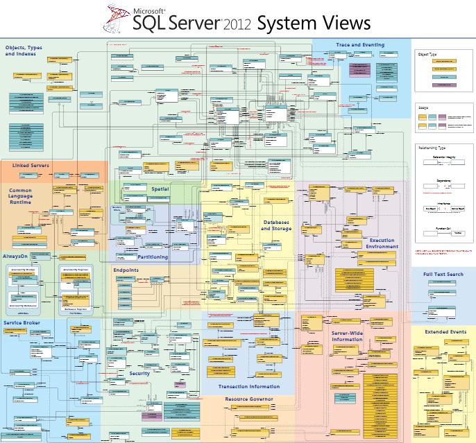 Долгожданная схема связей системных объектов SQL Server 2012.  Прямая ссылка на.